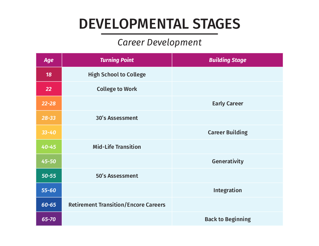 career stages Identify their stage of career development and development needs seek challenges by gaining exposure to a range of learning opportunities interact with employees from different work groups inside and outside the company create visibility through good performance.