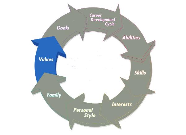 work values assessment