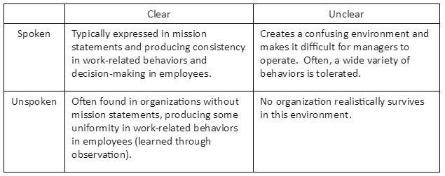 organizational values quadrant